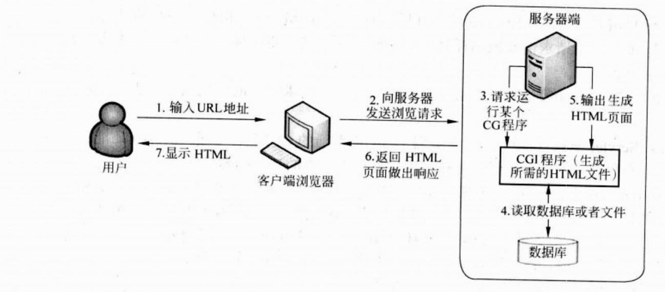 Java Web 相关概念经典总结(一)