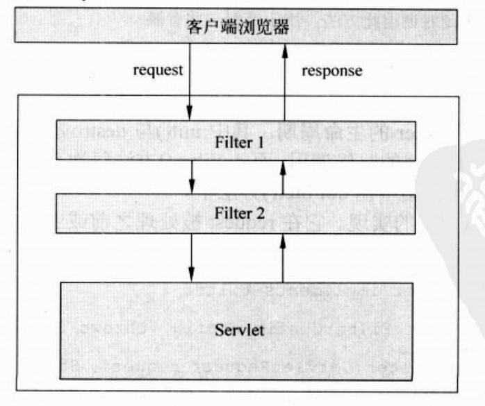 Java Web过滤器Filter(五)