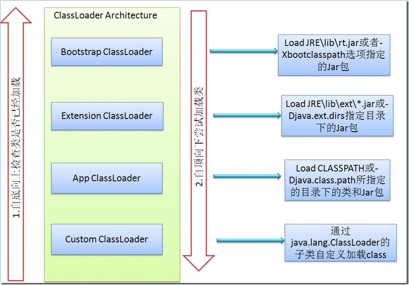 Java –ClassLoader创建、加载class、卸载class