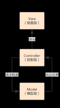 Java架构-代码分层的设计之道