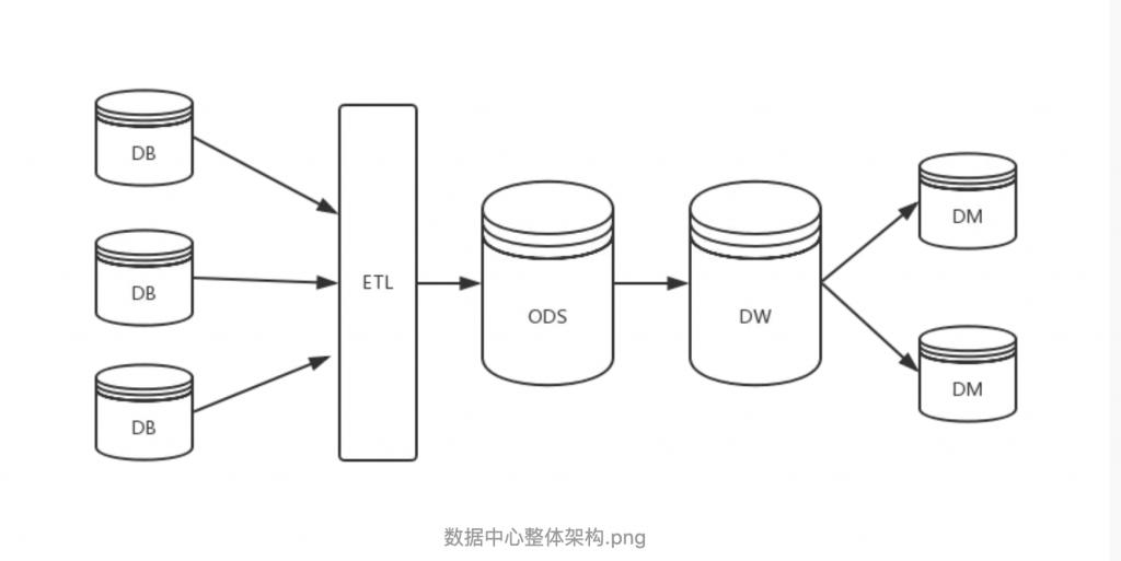 数据仓库DW、ODS、DM概念及其区别