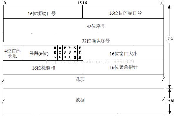计算机网络——TCP的三次握手与四次挥手(超详细)